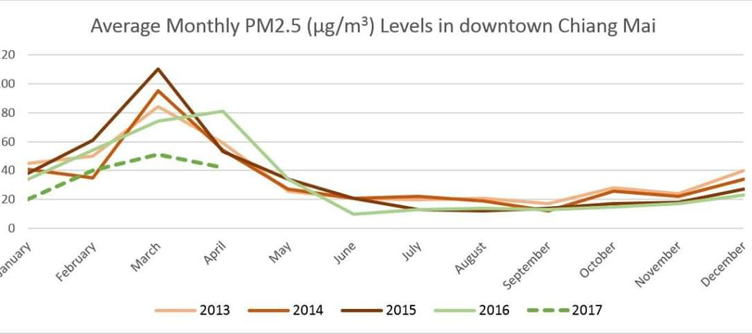 Chiang Mai Smog declines in 2017
